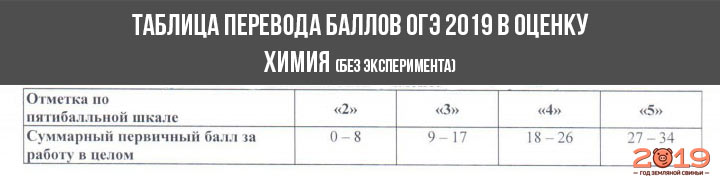 Шкала перевода баллов в оценку ОГЭ 2019 химия №1