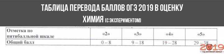 Шкала перевода баллов в оценку ОГЭ 2019 химия №2