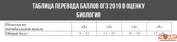 Шкала перевода баллов в оценку ОГЭ 2019 биология