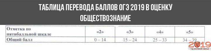 Шкала перевода баллов в оценку ОГЭ 2019 обществознание