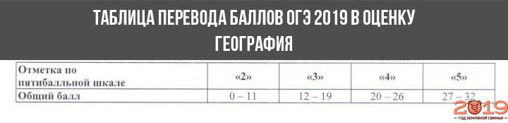 Шкала перевода баллов в оценку ОГЭ 2019 география