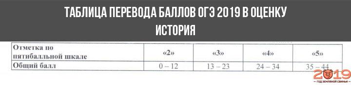 Шкала перевода баллов в оценку ОГЭ 2019 история