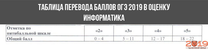 Шкала перевода баллов в оценку ОГЭ 2019 информатика