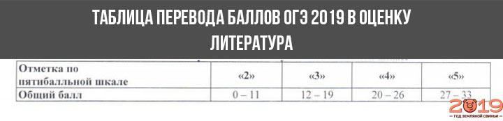 Шкала перевода баллов в оценку ОГЭ 2019 литература