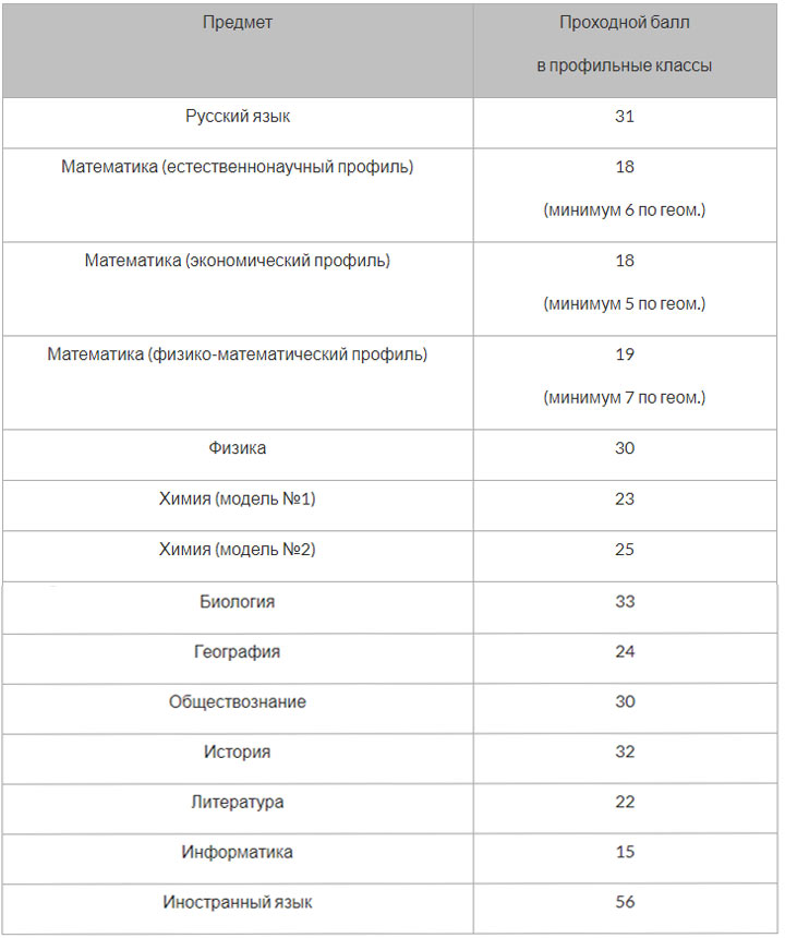 Таблица проходных баллов ОГЭ 2019 для профильных классов