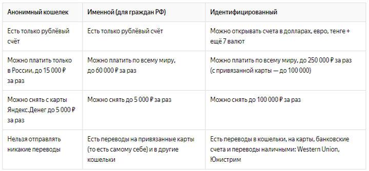 Статусы пользователей Яндекс.Деньги