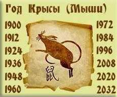 Каким будет 2022 год Тигра для Крысы
