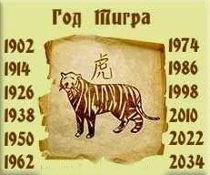 Каким будет 2022 год Тигра для Тигров