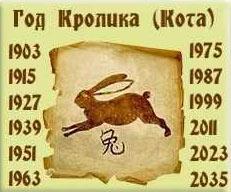 Каким будет 2022 год Тигра для Кролика