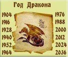 Каким будет 2022 год Тигра для Дракона