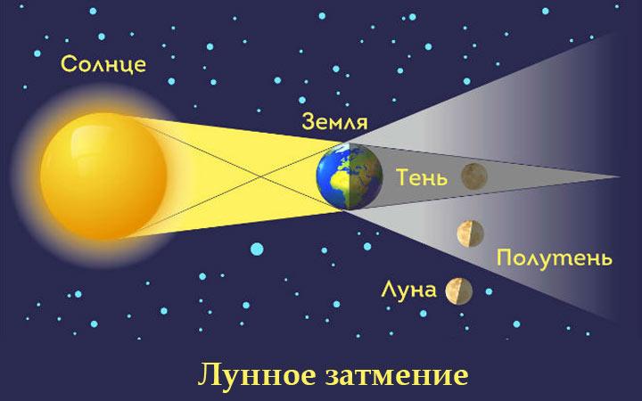 Лунные затмения в 2022 году