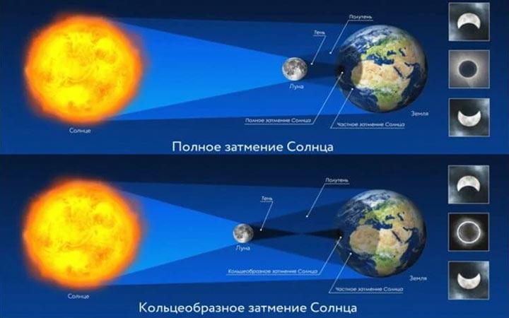 Солнечные затмения в 2022 году - даты и ожидаемые события