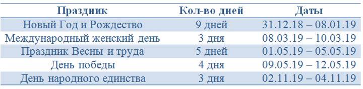 Длинные выходные РФ в 2019 году