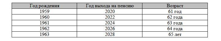 Таблица выхода на пенсию с 2019 года по годам рождения (мужчины)