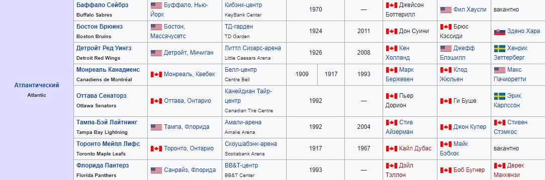 Участники НХЛ 2018-2019 года